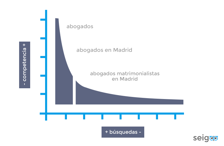 grafico-palabras-clave-longtail